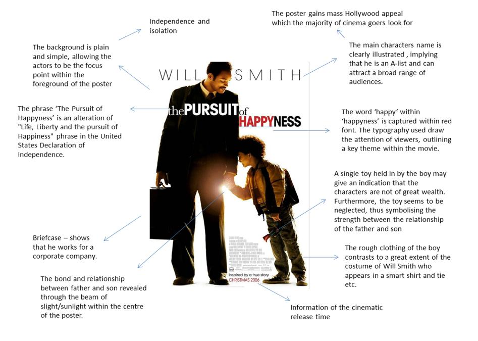 Makna Simbol 'Y' pada Judul Film The Pursuit Of Happyness
